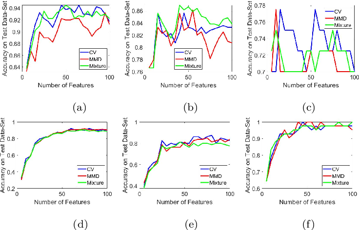 Figure 3 for Multiple Kernel Learning from $U$-Statistics of Empirical Measures in the Feature Space