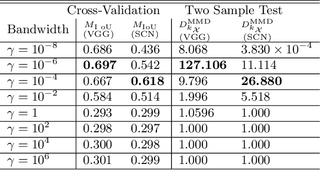 Figure 4 for Multiple Kernel Learning from $U$-Statistics of Empirical Measures in the Feature Space