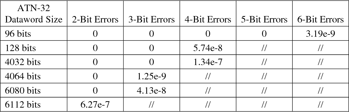 Table 6 from Selection of Cyclic Redundancy Code and Checksum