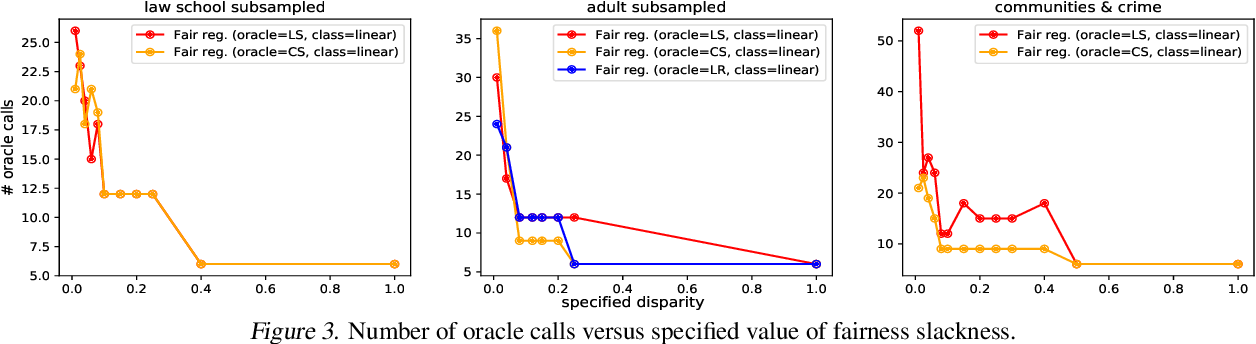 Figure 4 for Fair Regression: Quantitative Definitions and Reduction-based Algorithms