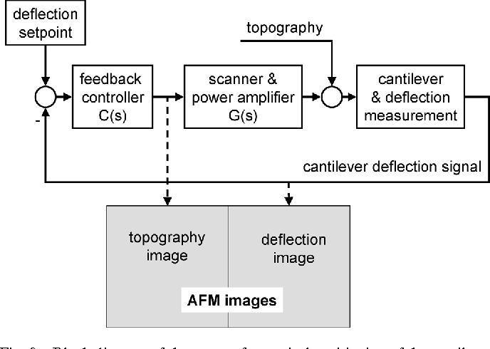 Figure 9 from Design and Modeling of a High-Speed AFM-Scanner
