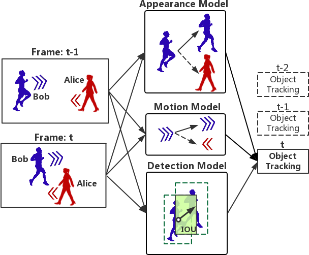 Figure 3 for GAKP: GRU Association and Kalman Prediction for Multiple Object Tracking