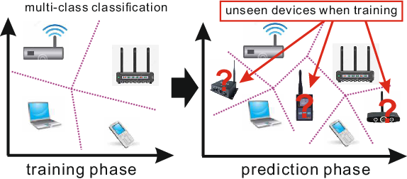 Figure 1 for Multi-stage Deep Classifier Cascades for Open World Recognition