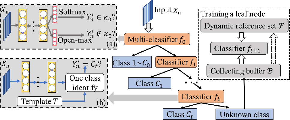 Figure 3 for Multi-stage Deep Classifier Cascades for Open World Recognition