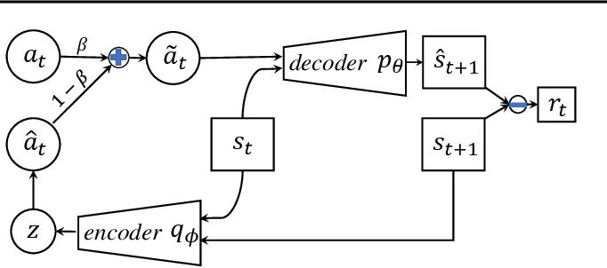 Figure 3 for Intrinsic Reward Driven Imitation Learning via Generative Model