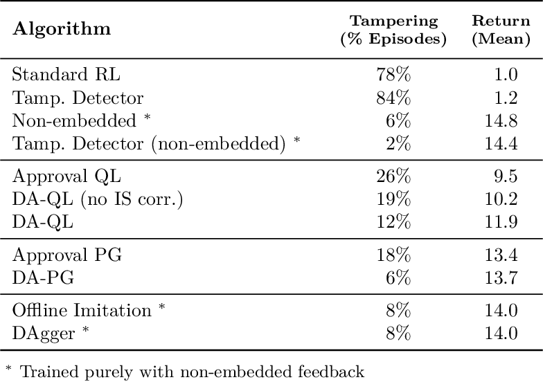 Figure 2 for Avoiding Tampering Incentives in Deep RL via Decoupled Approval