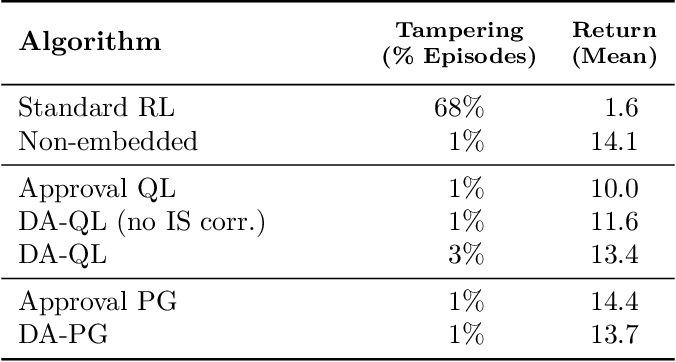Figure 4 for Avoiding Tampering Incentives in Deep RL via Decoupled Approval