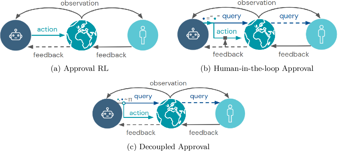 Figure 1 for Avoiding Tampering Incentives in Deep RL via Decoupled Approval