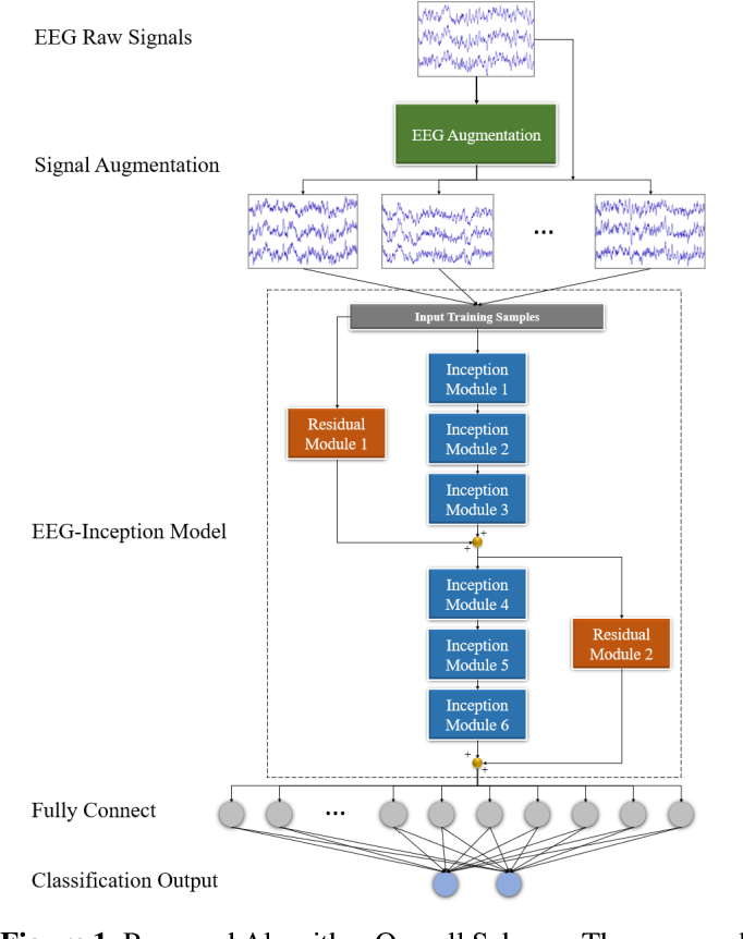 Figure 1 for EEG-Inception: An Accurate and Robust End-to-End Neural Network for EEG-based Motor Imagery Classification