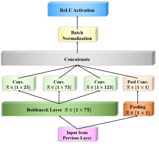Figure 3 for EEG-Inception: An Accurate and Robust End-to-End Neural Network for EEG-based Motor Imagery Classification