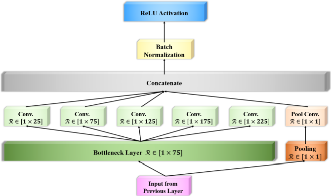 Figure 4 for EEG-Inception: An Accurate and Robust End-to-End Neural Network for EEG-based Motor Imagery Classification
