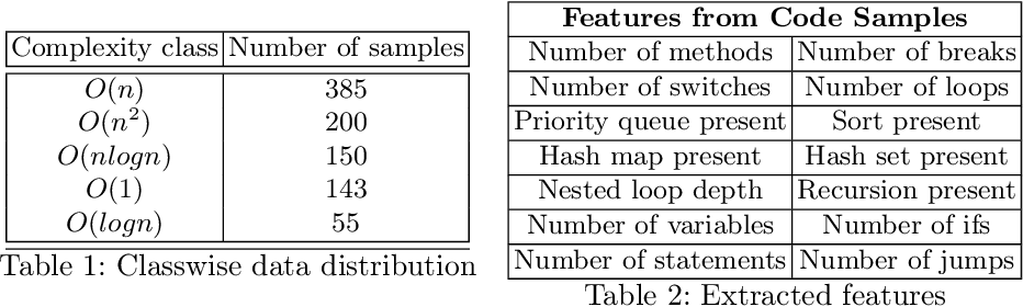 Figure 2 for Learning based Methods for Code Runtime Complexity Prediction