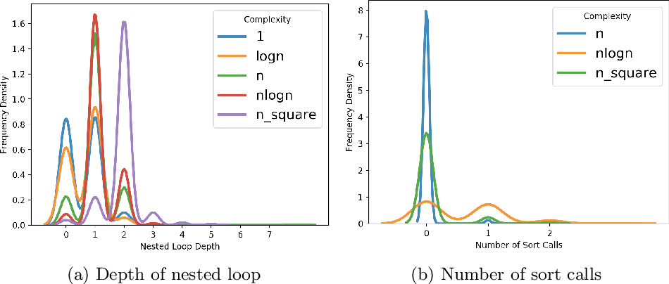 Figure 3 for Learning based Methods for Code Runtime Complexity Prediction
