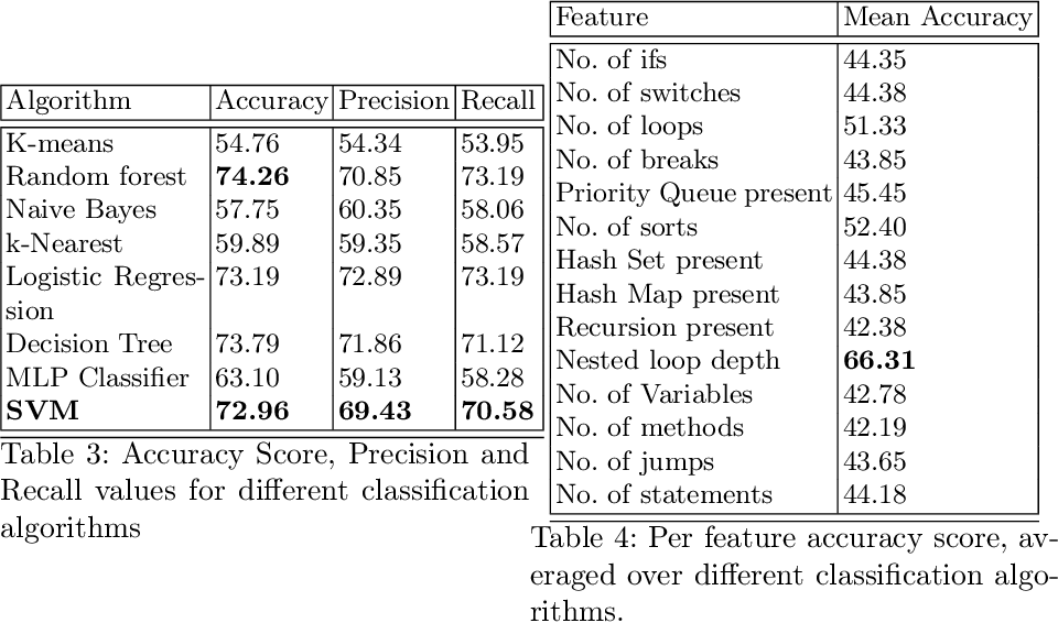 Figure 4 for Learning based Methods for Code Runtime Complexity Prediction