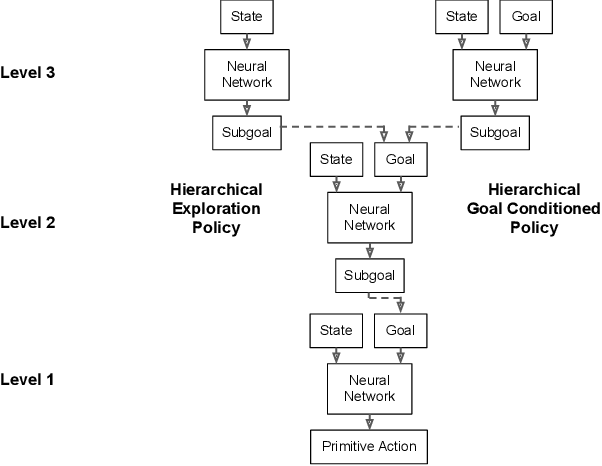 Figure 2 for HAC Explore: Accelerating Exploration with Hierarchical Reinforcement Learning
