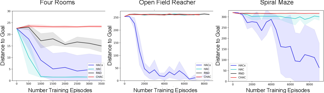 Figure 4 for HAC Explore: Accelerating Exploration with Hierarchical Reinforcement Learning
