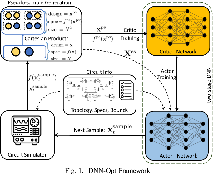 Figure 1 for DNN-Opt: An RL Inspired Optimization for Analog Circuit Sizing using Deep Neural Networks