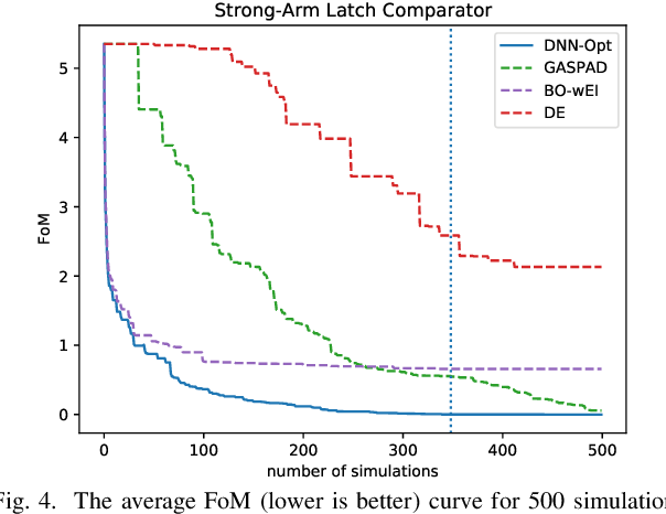 Figure 4 for DNN-Opt: An RL Inspired Optimization for Analog Circuit Sizing using Deep Neural Networks