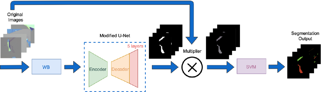 Figure 1 for Machine Learning-based Automatic Graphene Detection with Color Correction for Optical Microscope Images