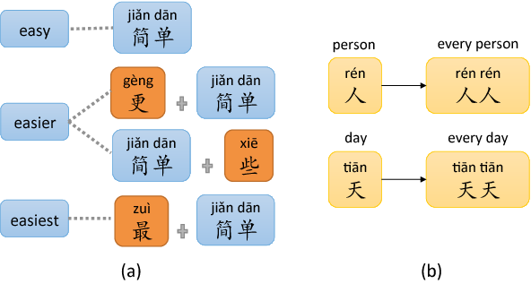 Figure 1 for Analogical Reasoning on Chinese Morphological and Semantic Relations