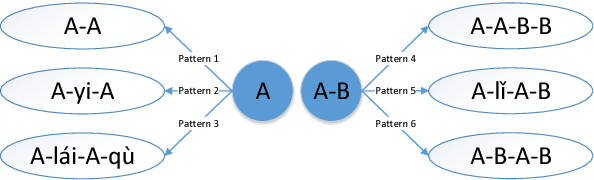 Figure 3 for Analogical Reasoning on Chinese Morphological and Semantic Relations