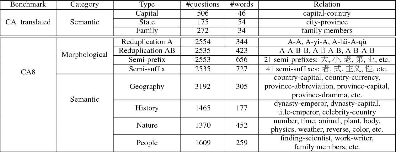 Figure 2 for Analogical Reasoning on Chinese Morphological and Semantic Relations