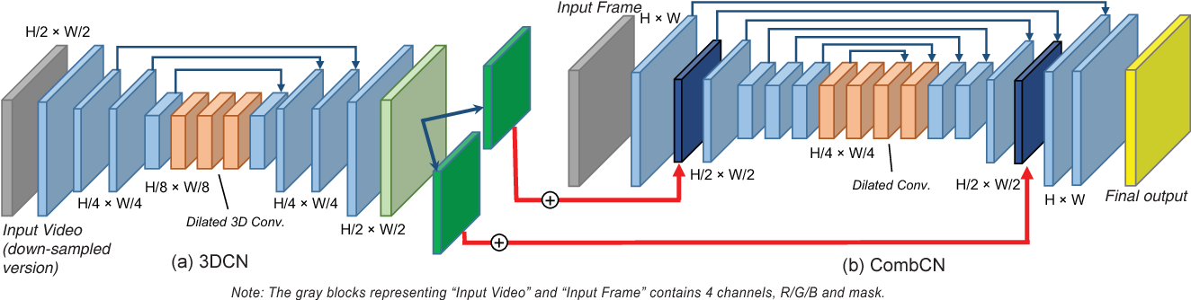 Figure 3 for Video Inpainting by Jointly Learning Temporal Structure and Spatial Details