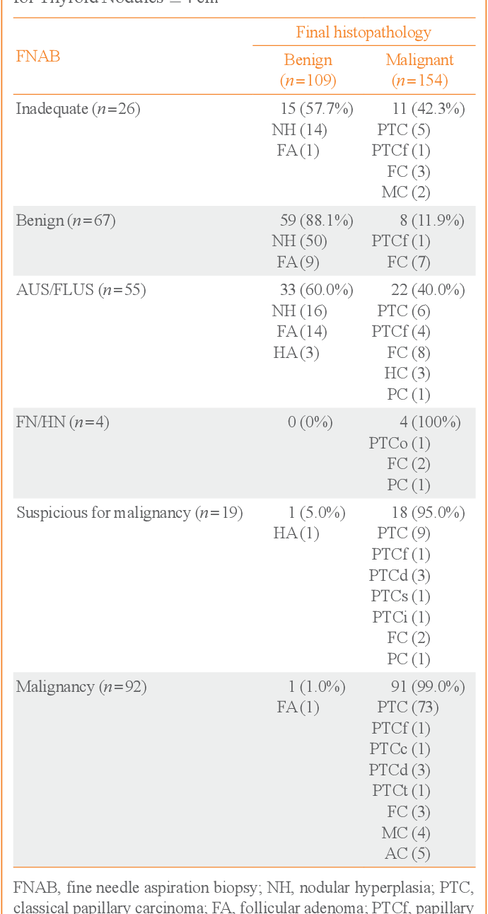 Table 1. Distribution of Ultrasonography-Guided Fine Needle Aspiration Biopsy Results and Final Histopathology Results for Thyroid Nodules ≥4 cm