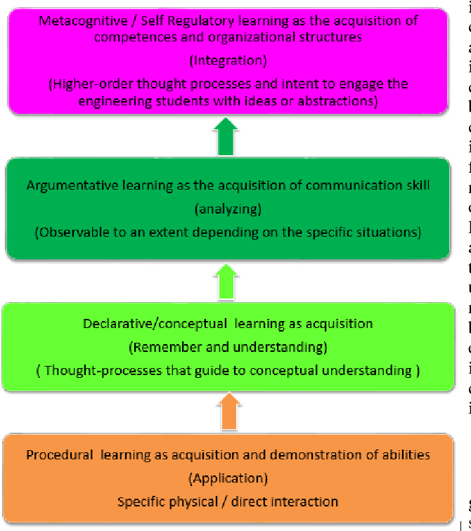 Instructional Scaffolding In Online Collaborative Learning