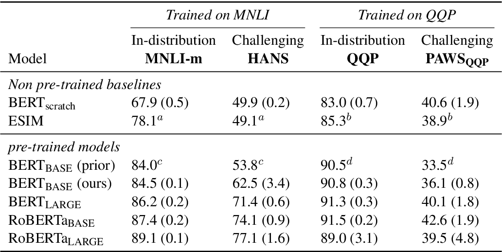 Figure 3 for An Empirical Study on Robustness to Spurious Correlations using Pre-trained Language Models