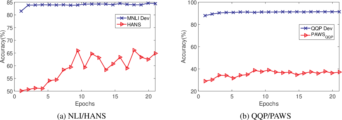 Figure 2 for An Empirical Study on Robustness to Spurious Correlations using Pre-trained Language Models