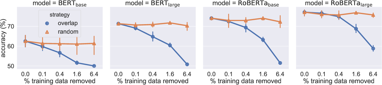 Figure 4 for An Empirical Study on Robustness to Spurious Correlations using Pre-trained Language Models