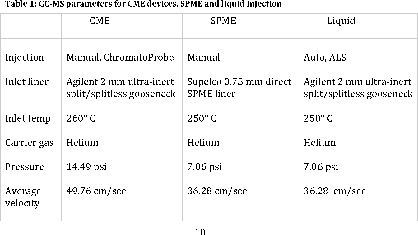 Table 1 from Capillary microextraction: A new method for sampling
