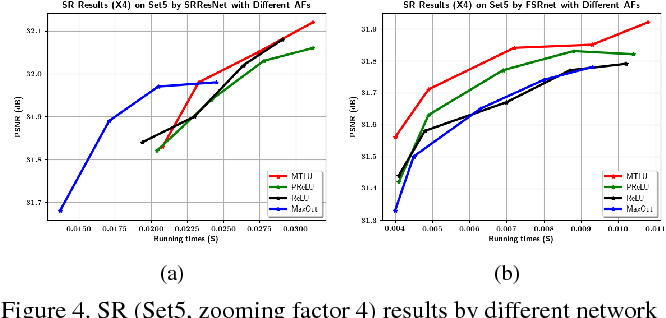 Figure 4 for Multi-bin Trainable Linear Unit for Fast Image Restoration Networks