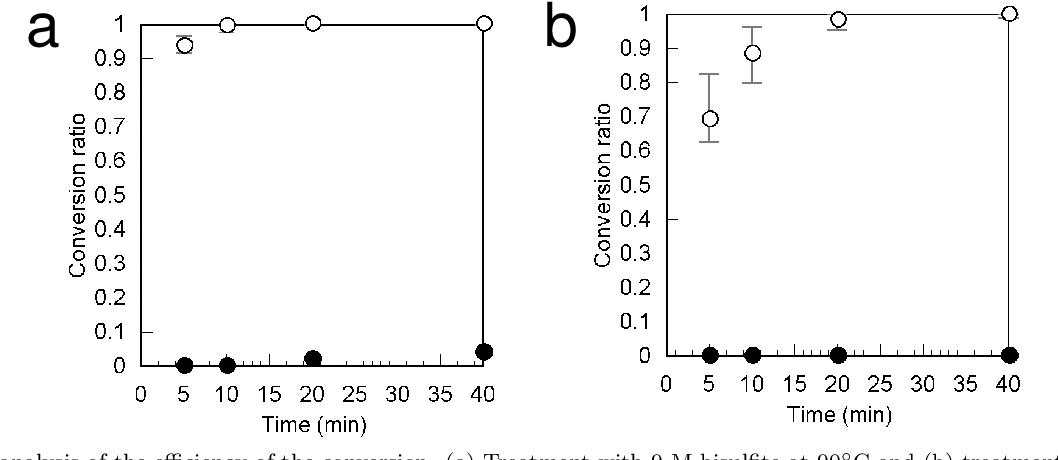 PDF] High-speed conversion of cytosine to uracil in bisulfite