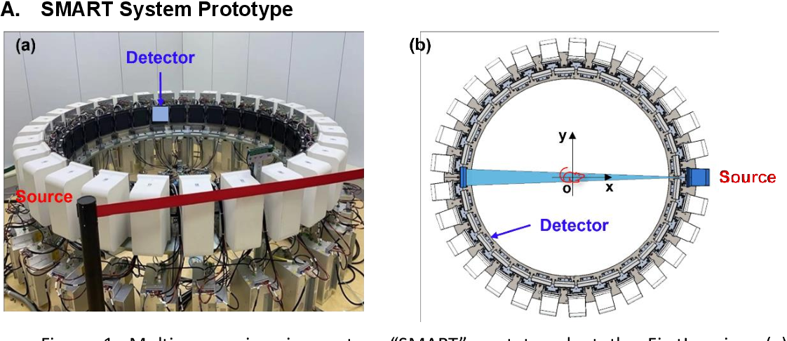 Figure 1 for Stationary Multi-source AI-powered Real-time Tomography (SMART) for Dynamic Cardiac Imaging