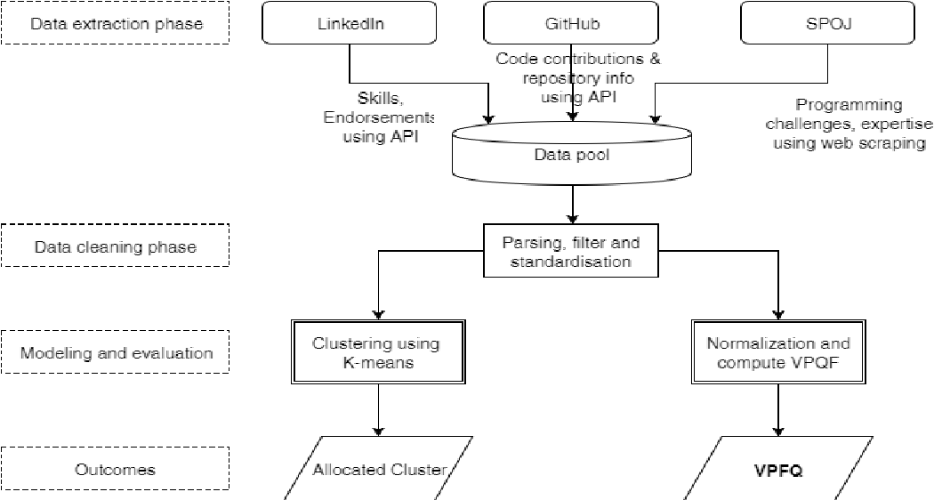 Figure 1 from Vritthi - a theoretical framework for IT recruitment