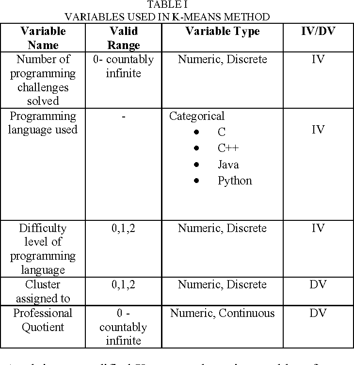 Table I from Vritthi - a theoretical framework for IT recruitment
