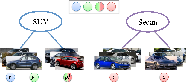 Figure 3 for Embedding Label Structures for Fine-Grained Feature Representation