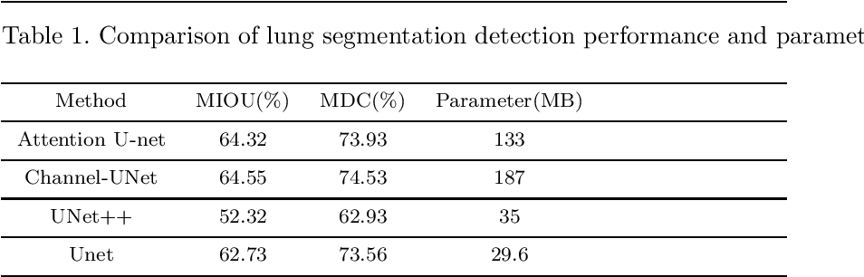 Figure 4 for MA-Unet: An improved version of Unet based on multi-scale and attention mechanism for medical image segmentation