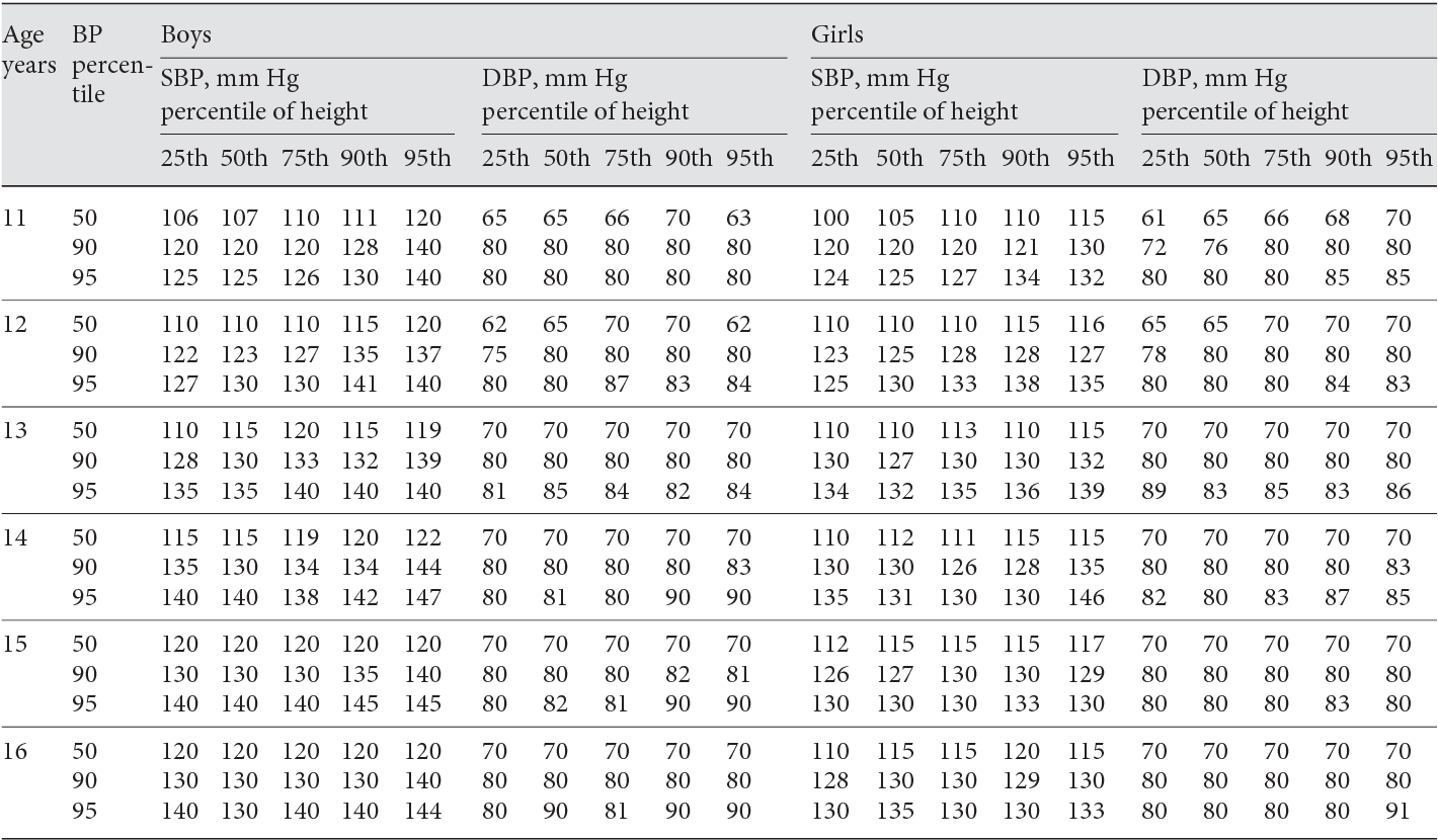 Blood pressure reference tables for Hungarian adolescents aged 11-16 years.  - Semantic Scholar