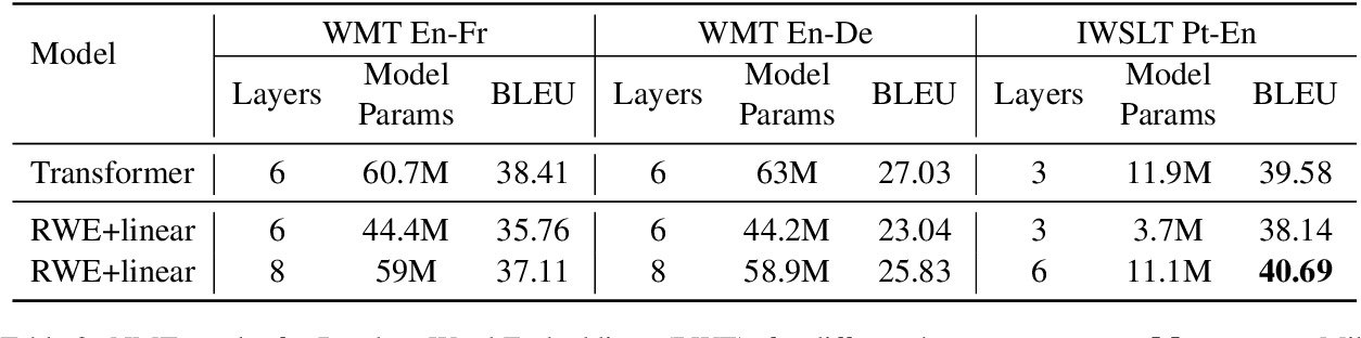Figure 4 for Improving Neural Machine Translation with Compact Word Embedding Tables