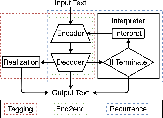 Figure 1 for Recurrent Inference in Text Editing