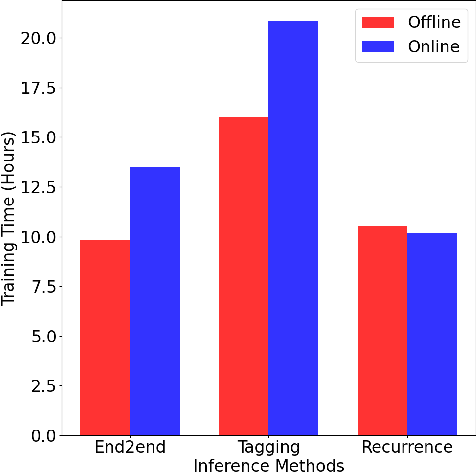Figure 3 for Recurrent Inference in Text Editing