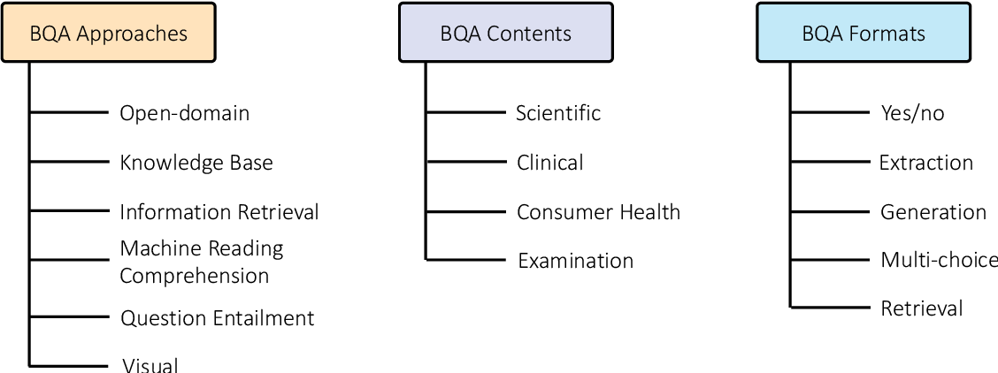 Figure 1 for Biomedical Question Answering: A Comprehensive Review