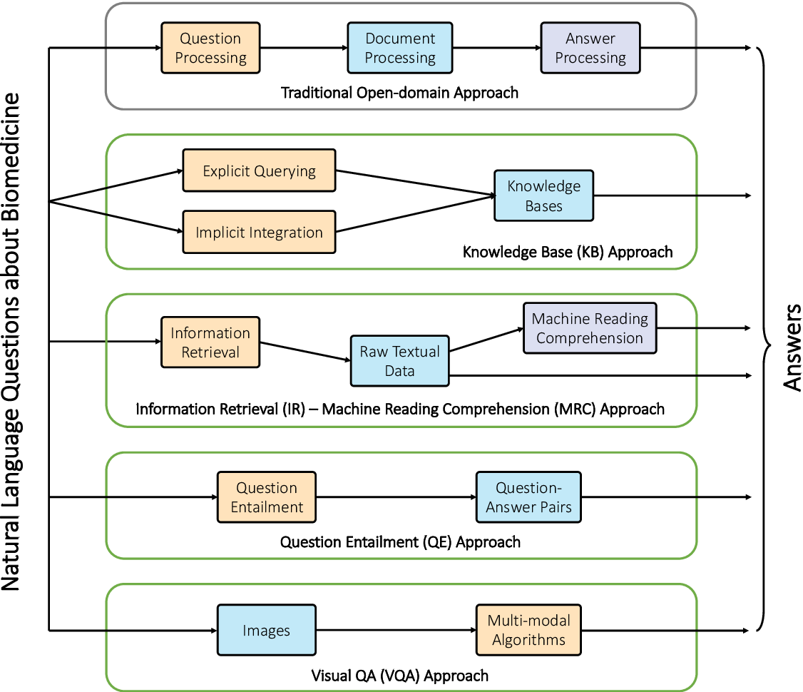 Figure 3 for Biomedical Question Answering: A Comprehensive Review