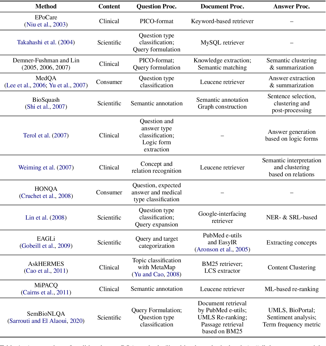 Figure 2 for Biomedical Question Answering: A Comprehensive Review