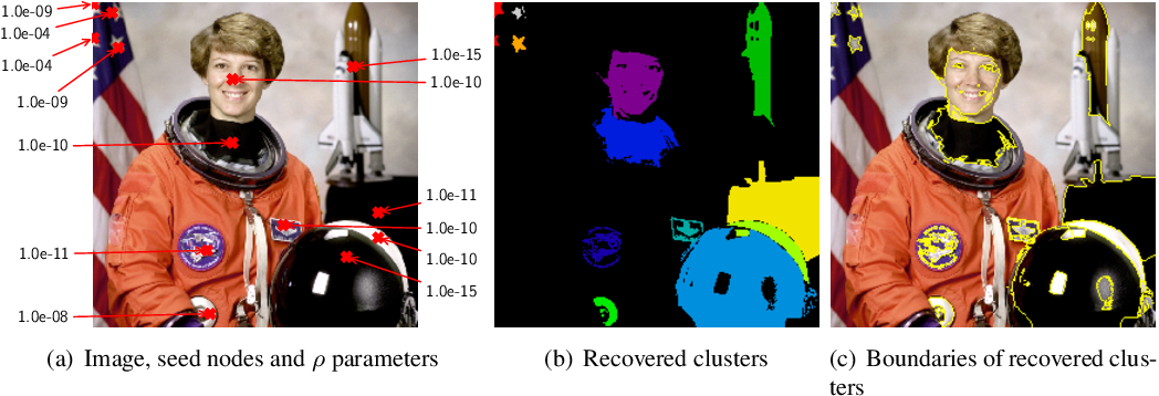 Figure 4 for Statistical guarantees for local graph clustering