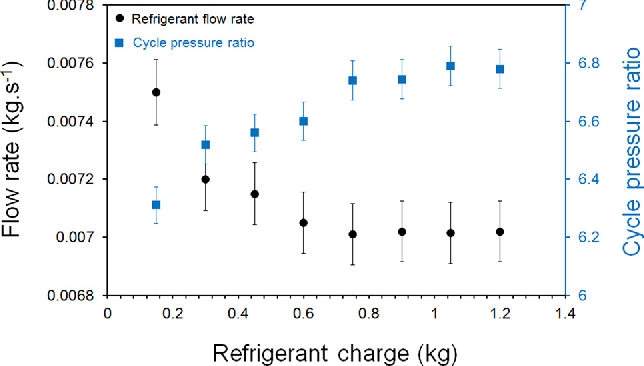 PDF] Investigation of Optimum Refrigerant Charge and Fans