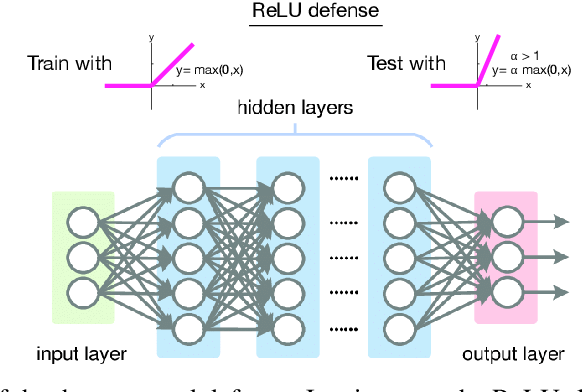 Figure 1 for Harnessing adversarial examples with a surprisingly simple defense